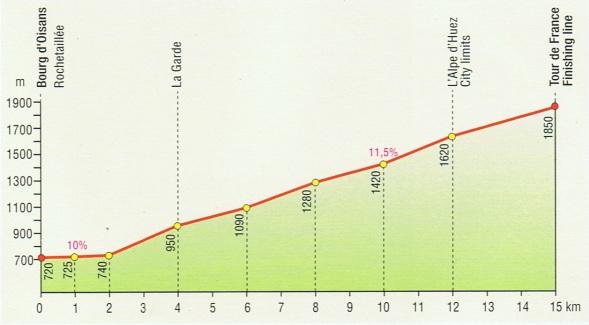 Graphic: L'Alpe d'Huez