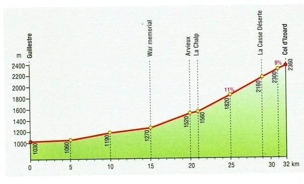 Graphic: Col d'Izoard