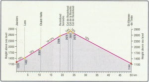 Graphic: Col de La Bonnette
