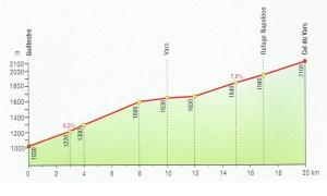 Graphic: Col de Vars